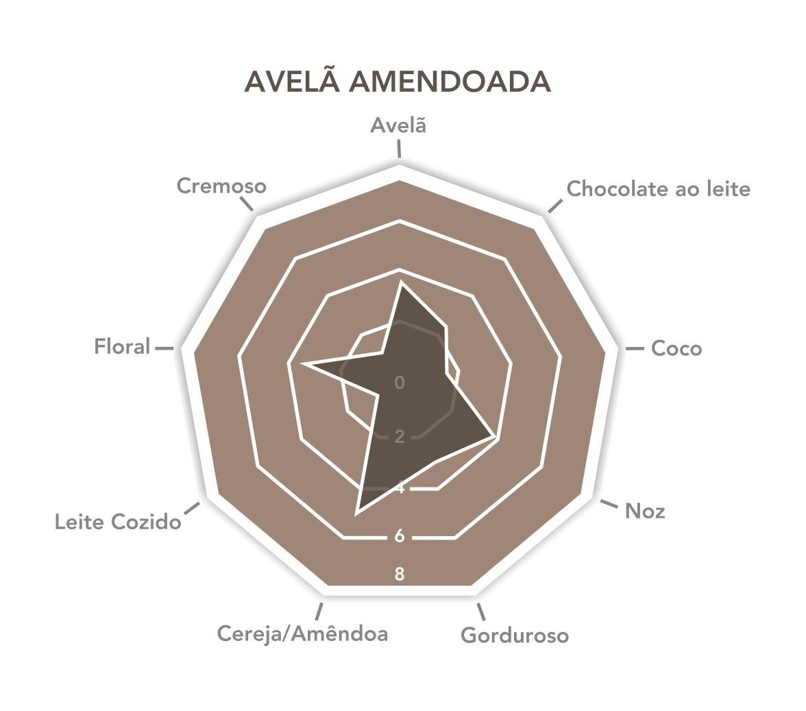 Avelã Amendoada